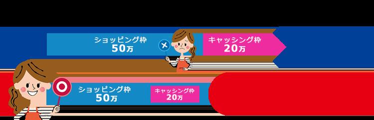 例:ショッピング枠50万円、キャッシング枠20万円の場合